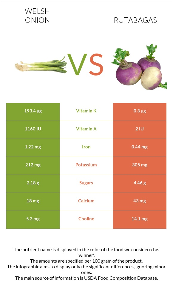Welsh onion vs Rutabagas infographic
