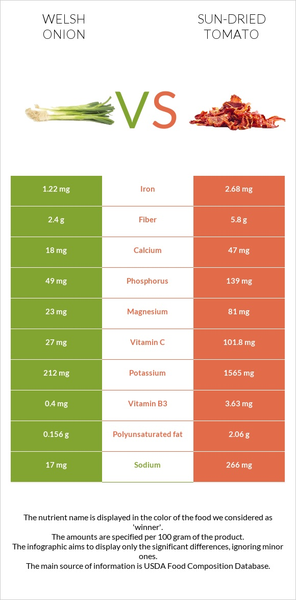 Welsh onion vs Sun-dried tomato infographic