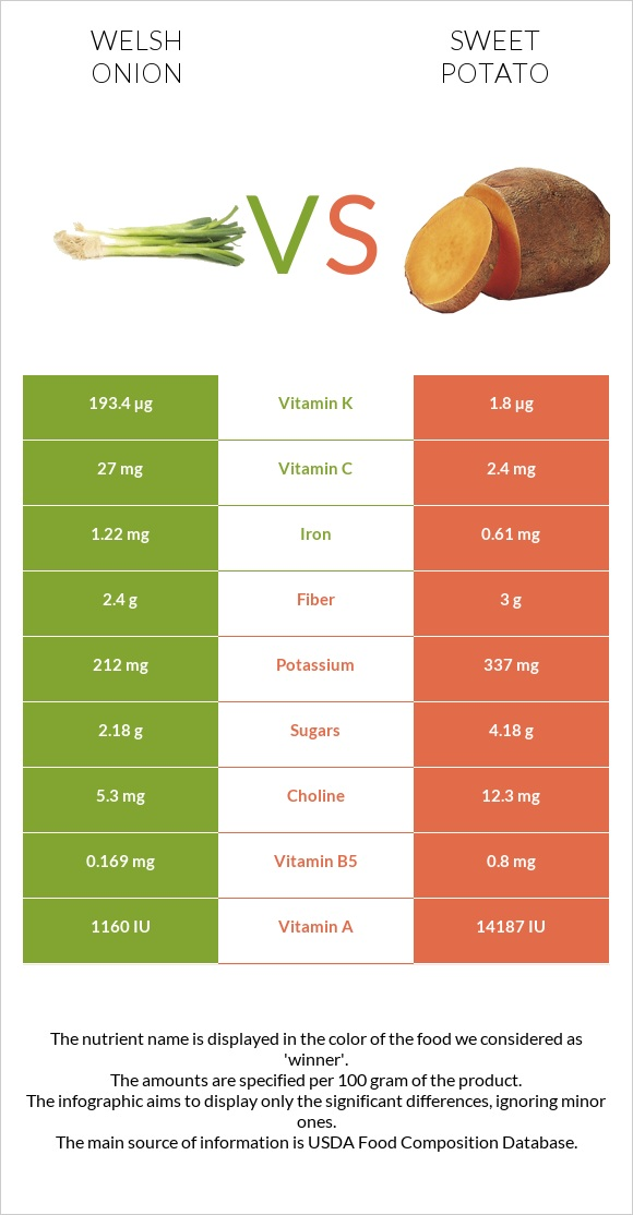 Welsh onion vs Sweet potato infographic