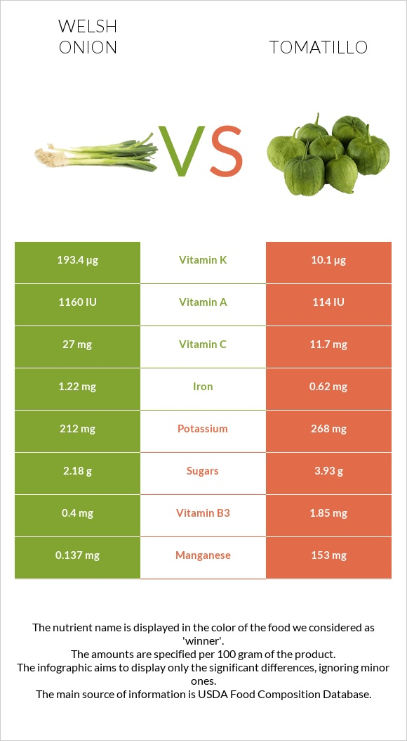 Welsh onion vs Tomatillo infographic