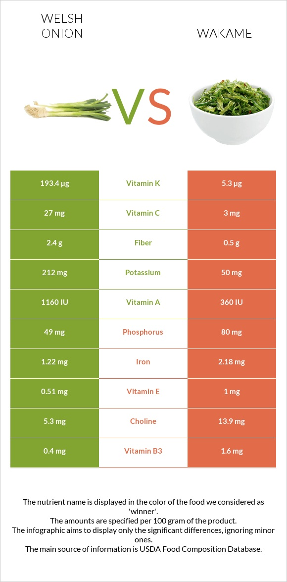 Welsh onion vs Wakame infographic