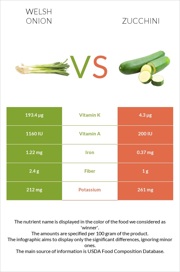Welsh onion vs Zucchini infographic