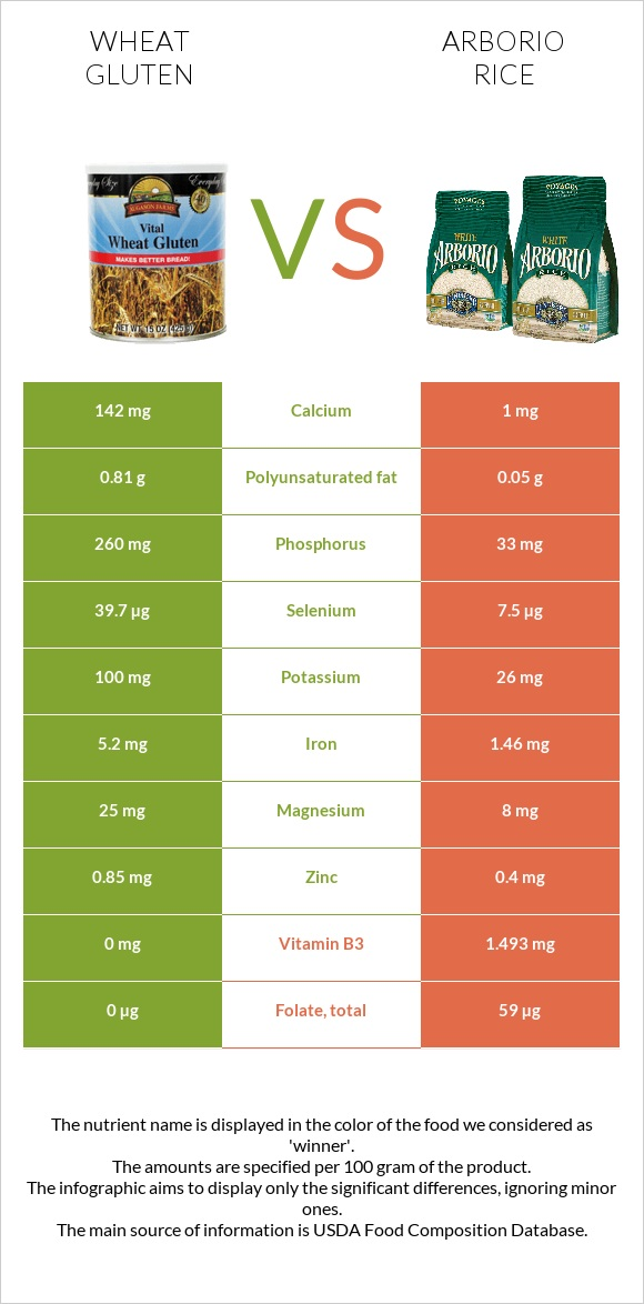 Wheat gluten vs Arborio rice infographic