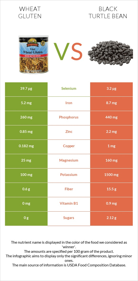 Wheat gluten vs Black turtle bean infographic