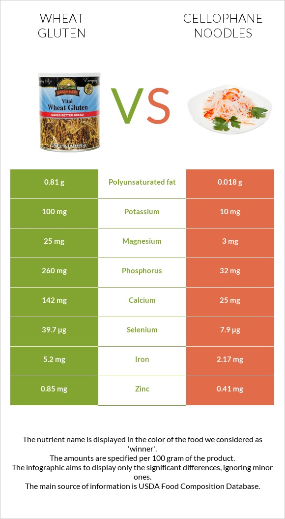 Wheat gluten vs Cellophane noodles infographic