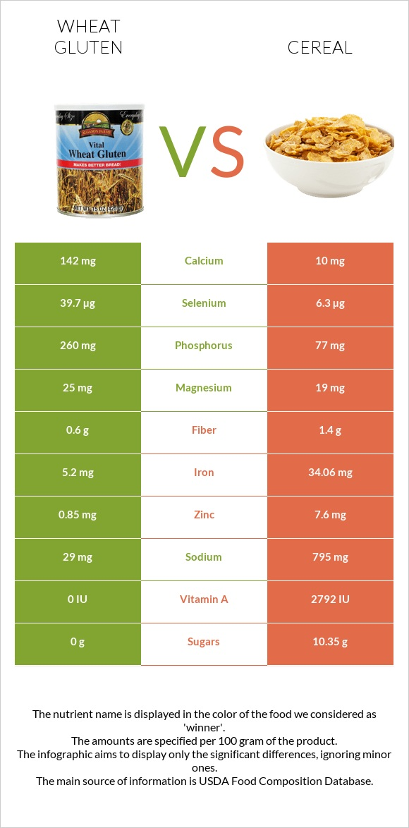 Wheat gluten vs Cereal infographic