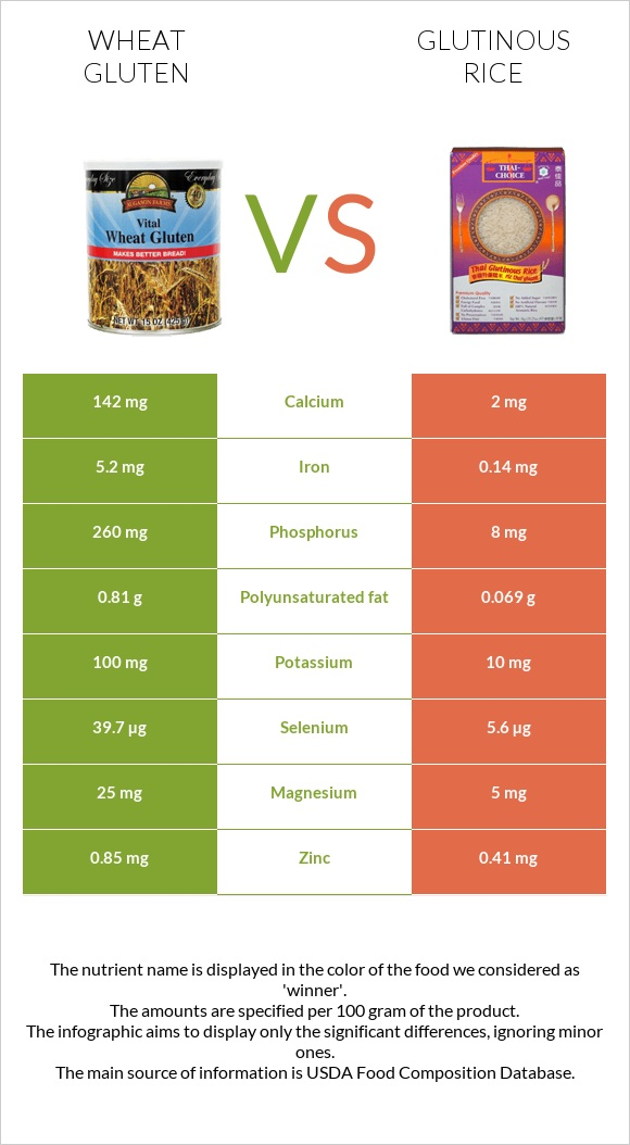 Wheat gluten vs Glutinous rice infographic