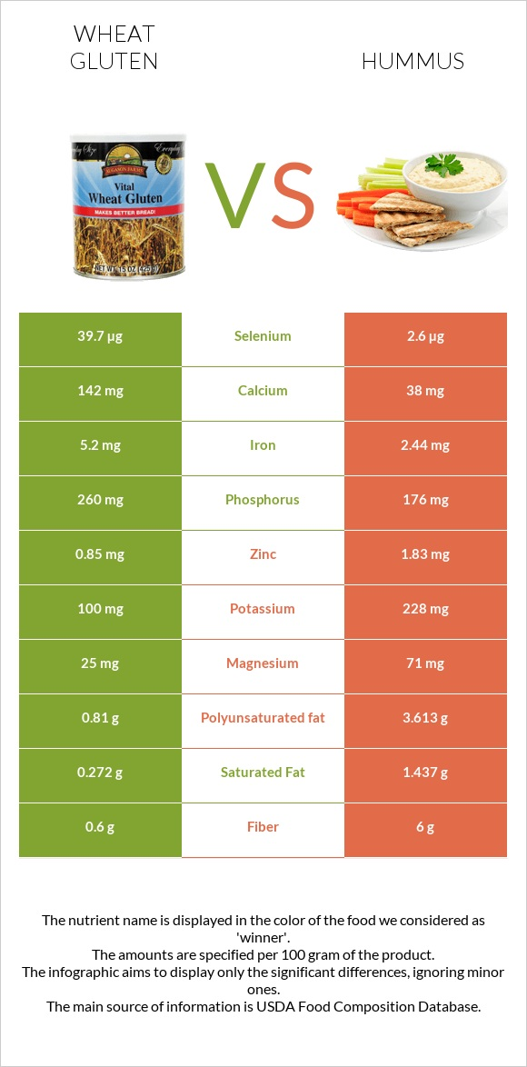 Wheat gluten vs Hummus infographic