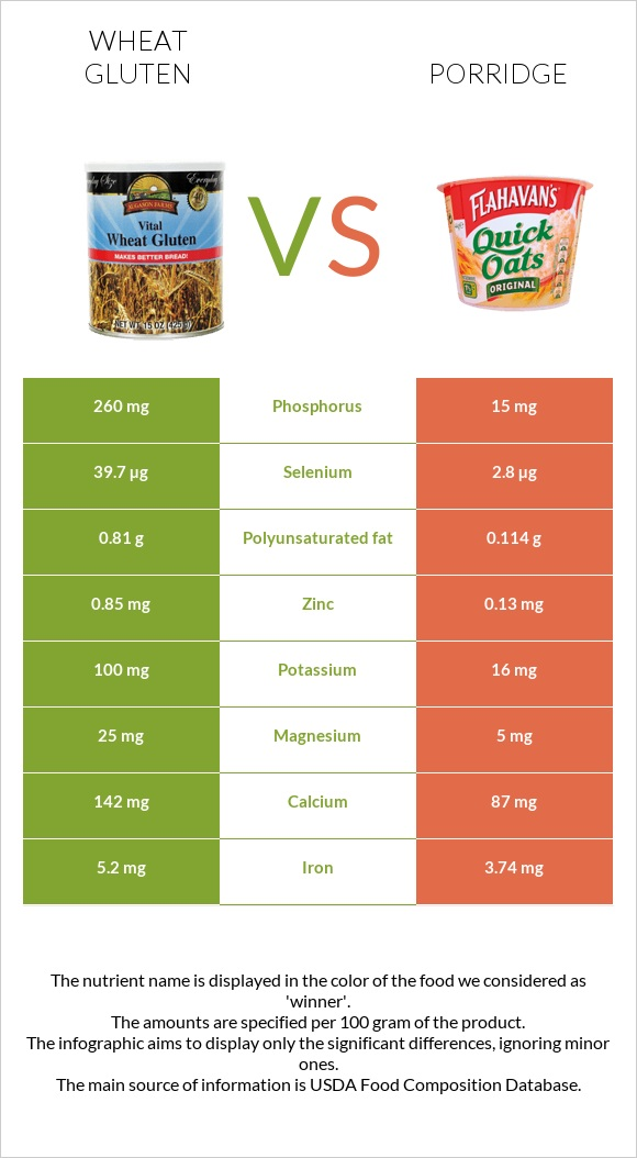 Wheat gluten vs Porridge infographic