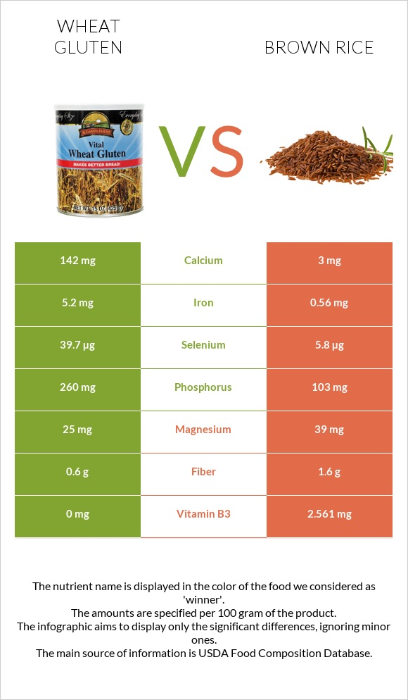 Wheat gluten vs Brown rice infographic