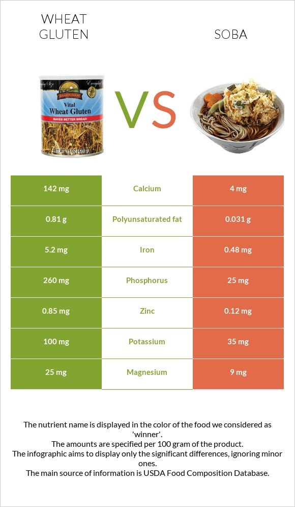 Wheat gluten vs Soba infographic