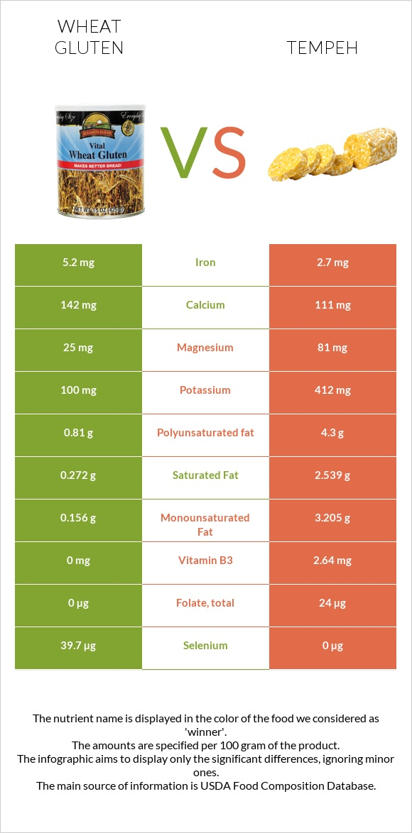 Wheat gluten vs Tempeh infographic