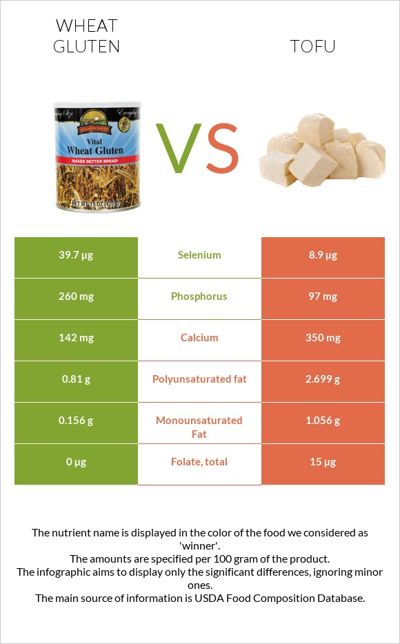 Wheat gluten vs Tofu infographic