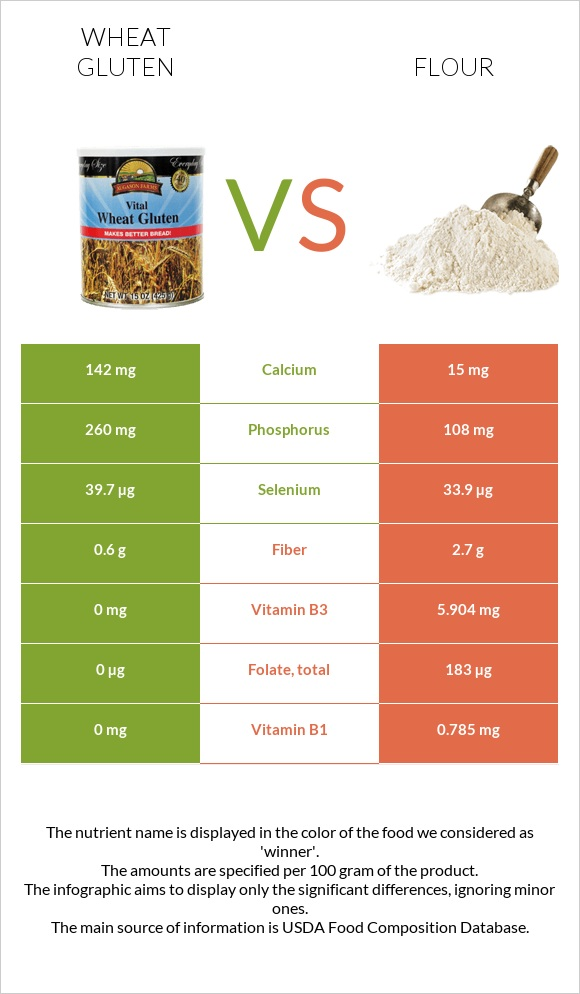 Wheat gluten vs Flour infographic