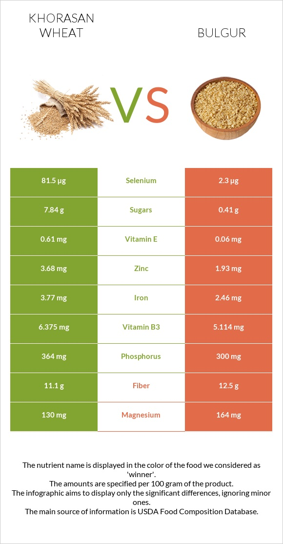 Khorasan wheat vs Bulgur infographic