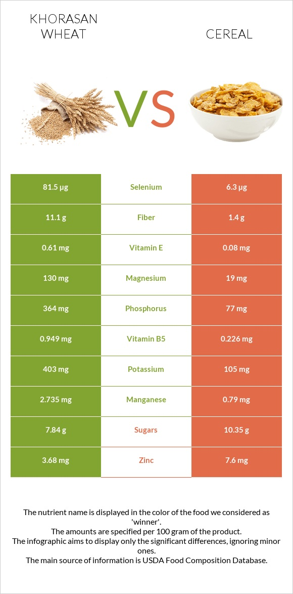 Khorasan wheat vs Cereal infographic
