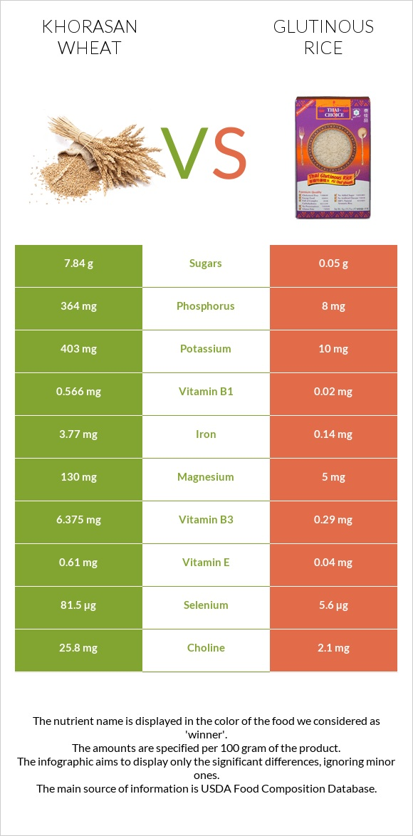 Khorasan wheat vs Glutinous rice infographic