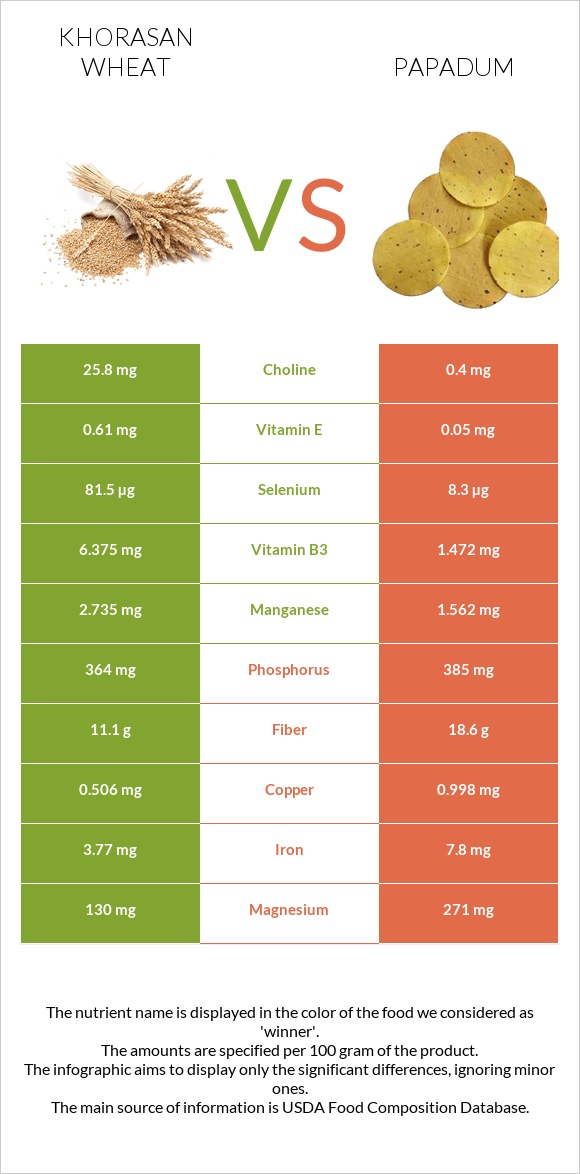 Khorasan wheat vs Papadum infographic