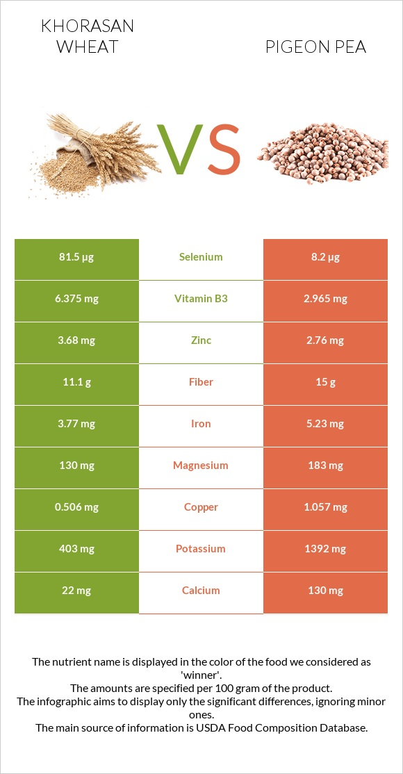 Khorasan wheat vs Pigeon pea infographic