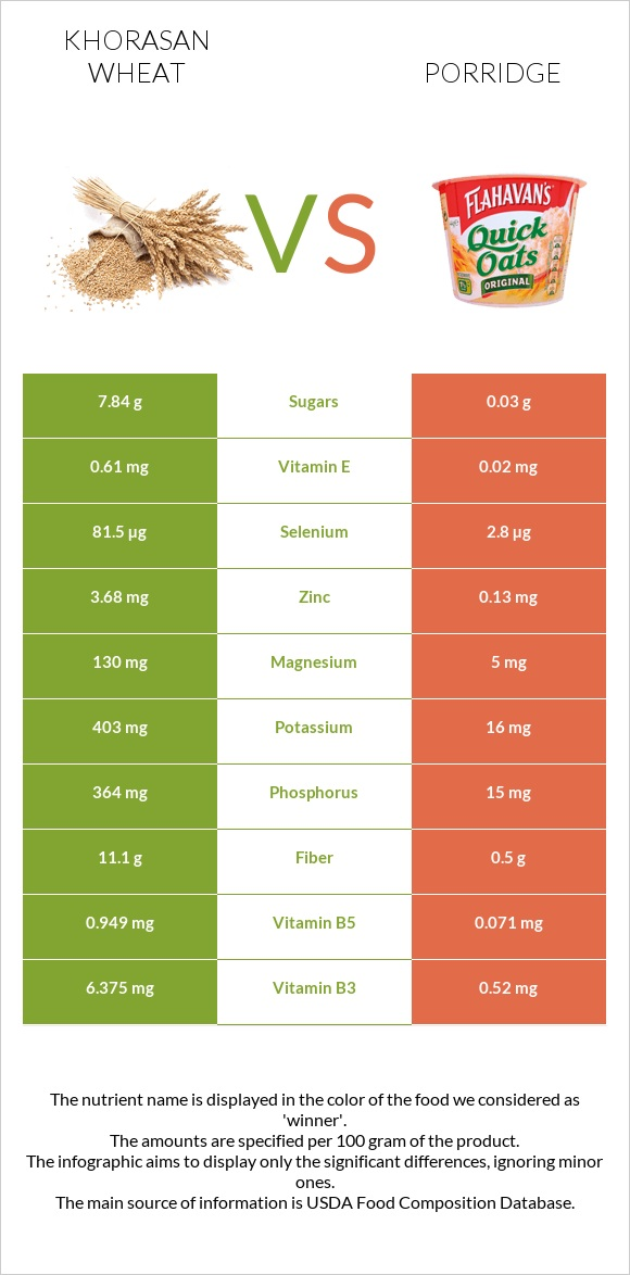 Khorasan wheat vs Porridge infographic