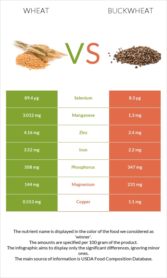 Wheat vs Buckwheat infographic