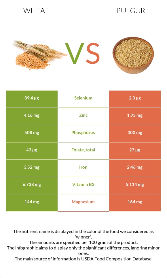 Wheat vs Bulgur infographic