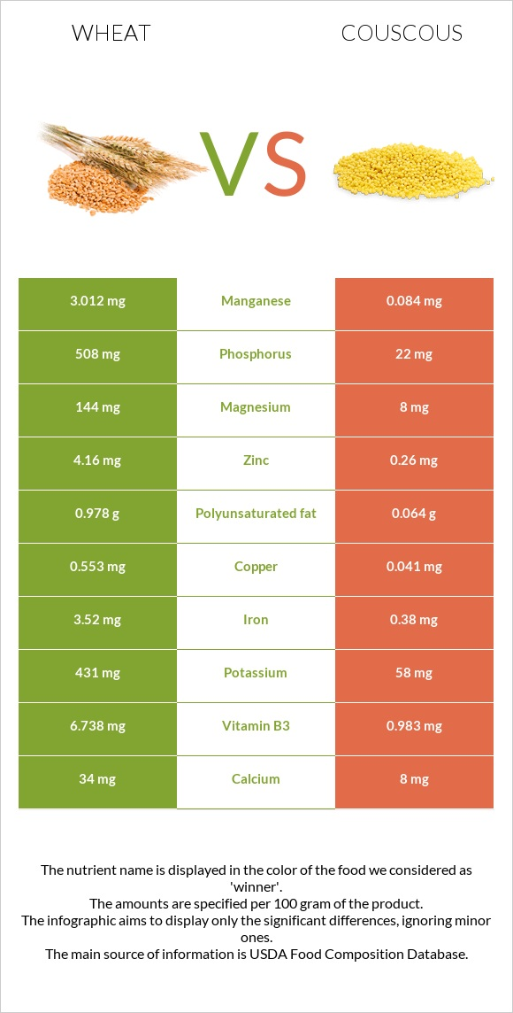 Wheat vs Couscous infographic