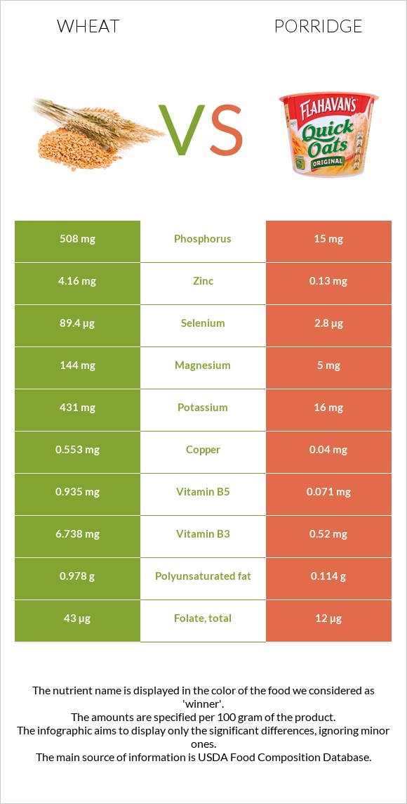 Wheat vs Porridge infographic