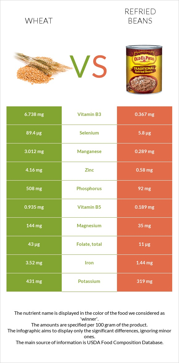 Wheat vs Refried beans infographic