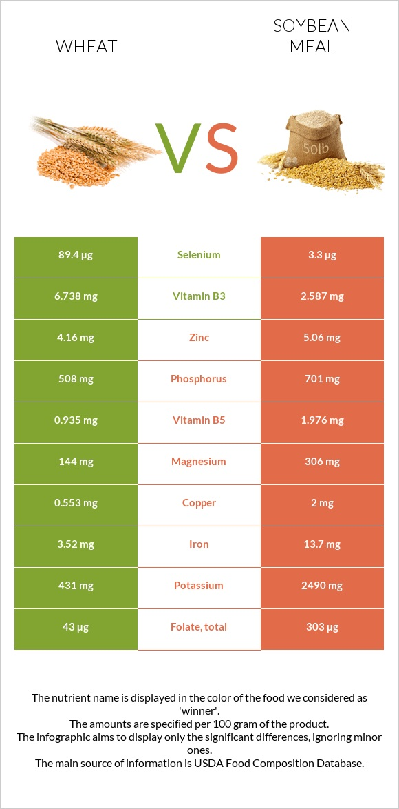Wheat vs Soybean meal infographic
