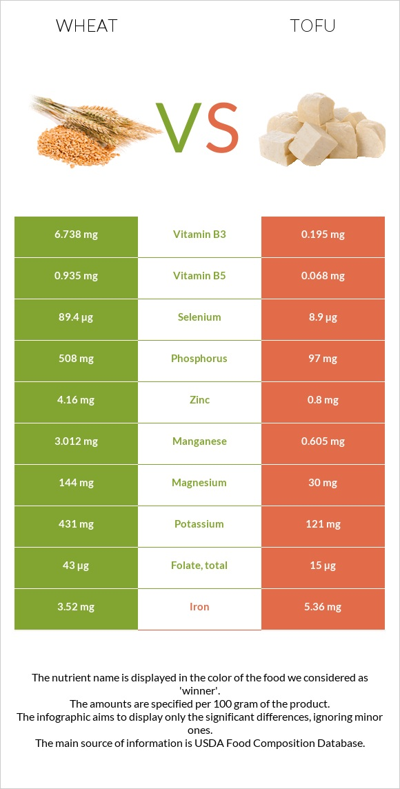 Wheat vs Tofu infographic