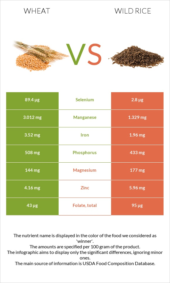 Wheat vs Wild rice infographic