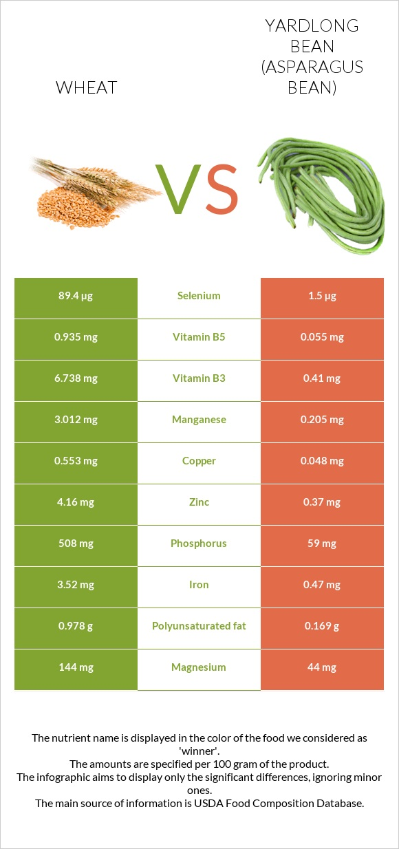 Wheat vs Yardlong bean infographic
