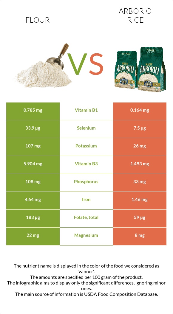 Flour vs Arborio rice infographic