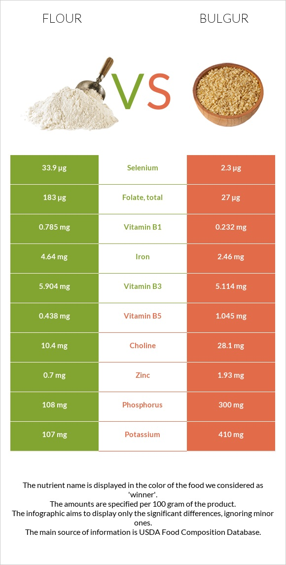 Flour vs Bulgur infographic