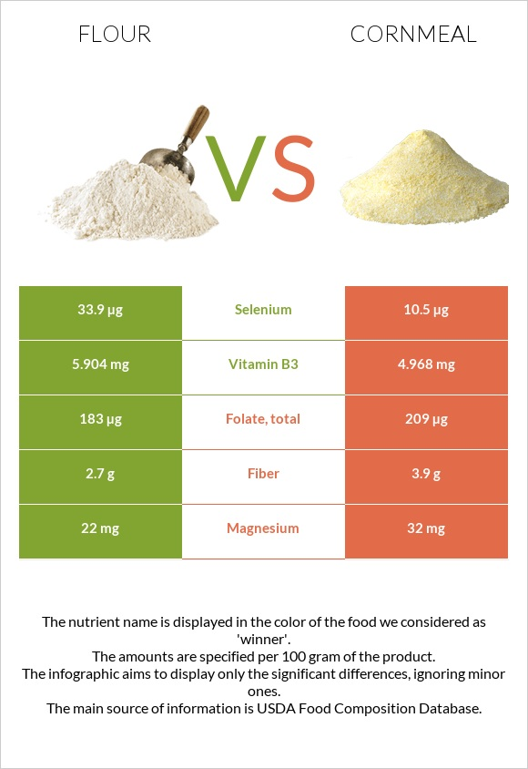 Flour vs Cornmeal infographic