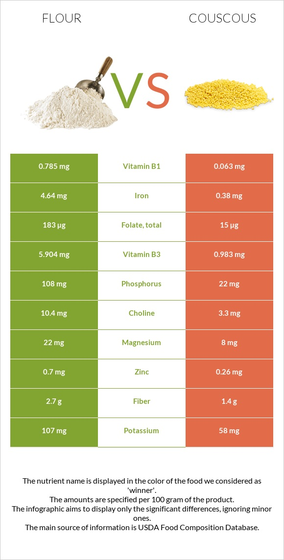 Flour vs Couscous infographic