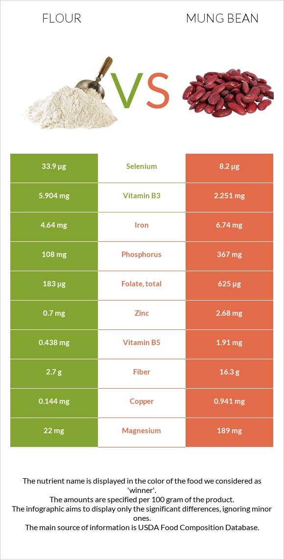 Flour vs Bean infographic