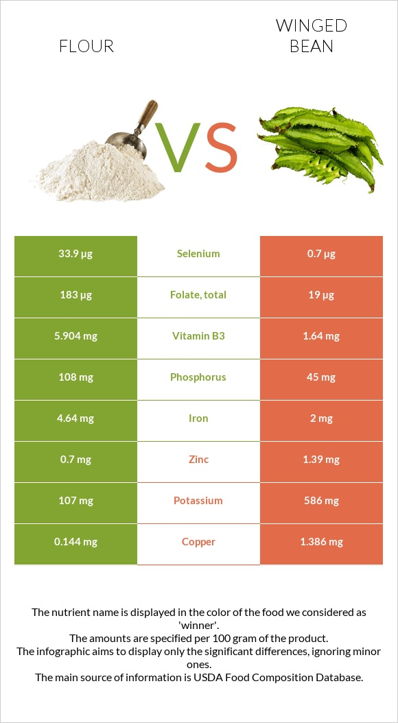 Flour vs Winged bean infographic