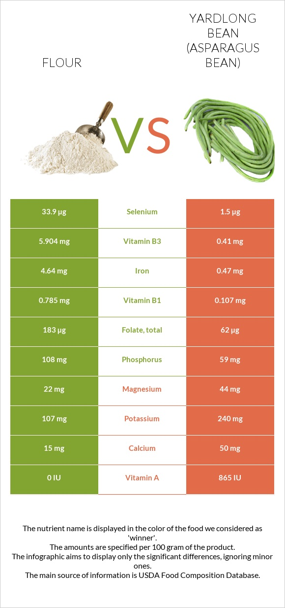 Flour vs Yardlong bean (Asparagus bean) infographic