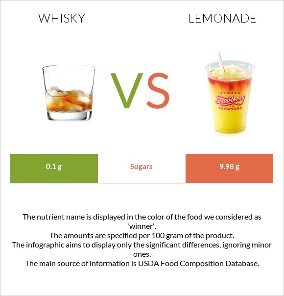 Whisky vs Lemonade infographic