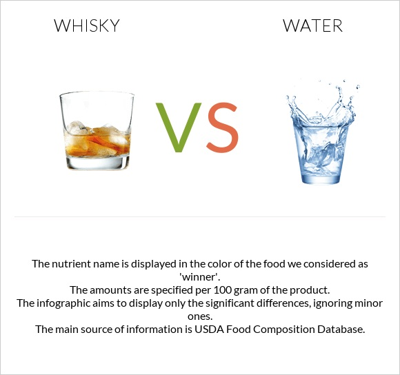 Whisky vs Water infographic