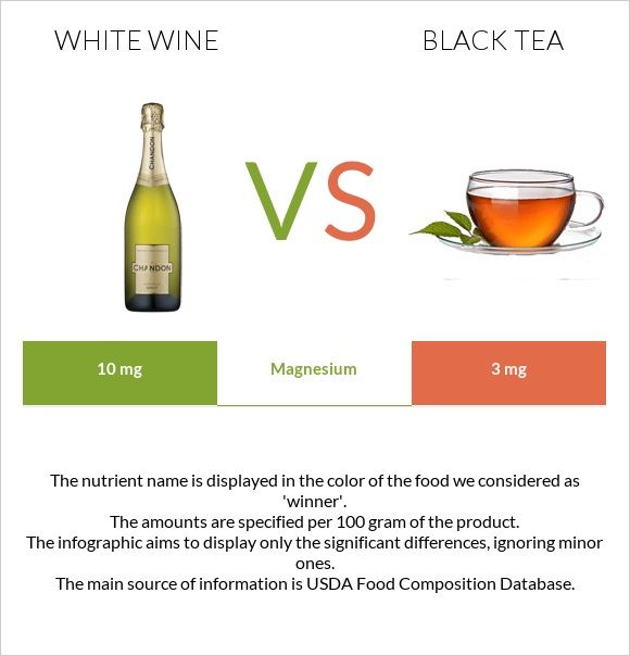 White wine vs Black tea infographic
