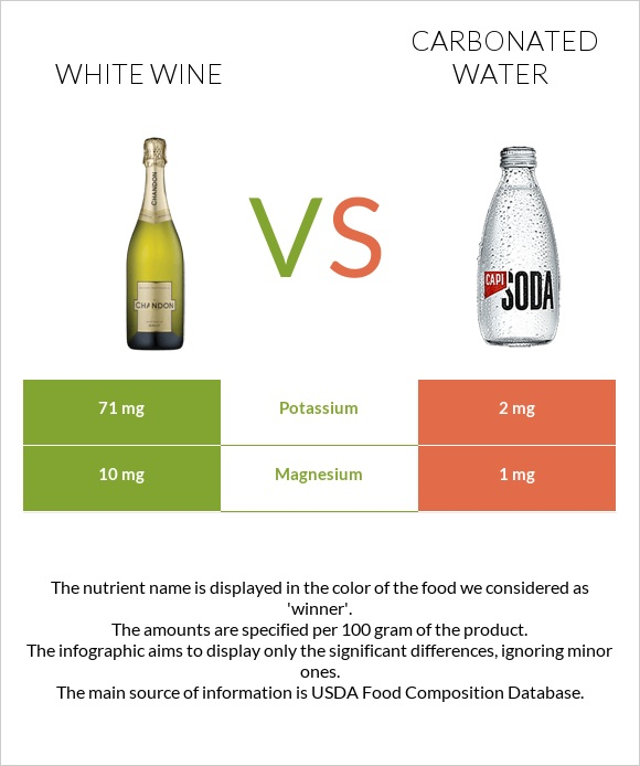 White wine vs Carbonated water infographic