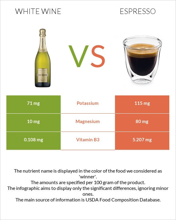 White wine vs Espresso infographic