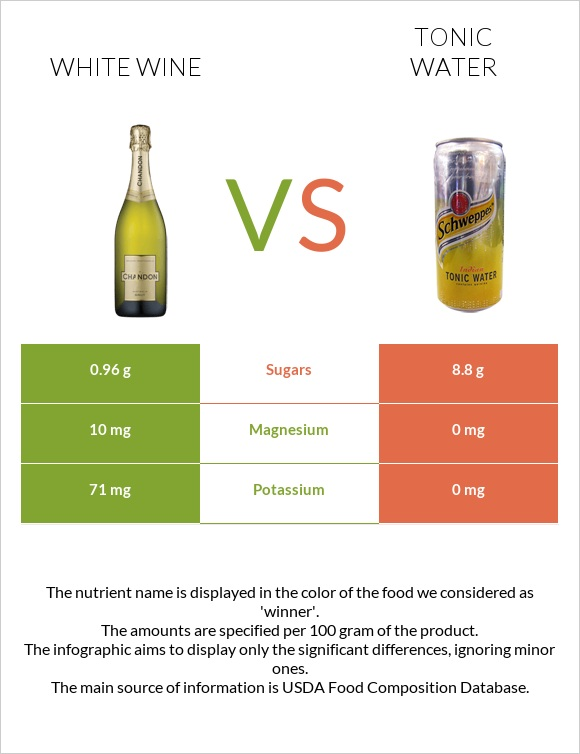 White wine vs Tonic water infographic