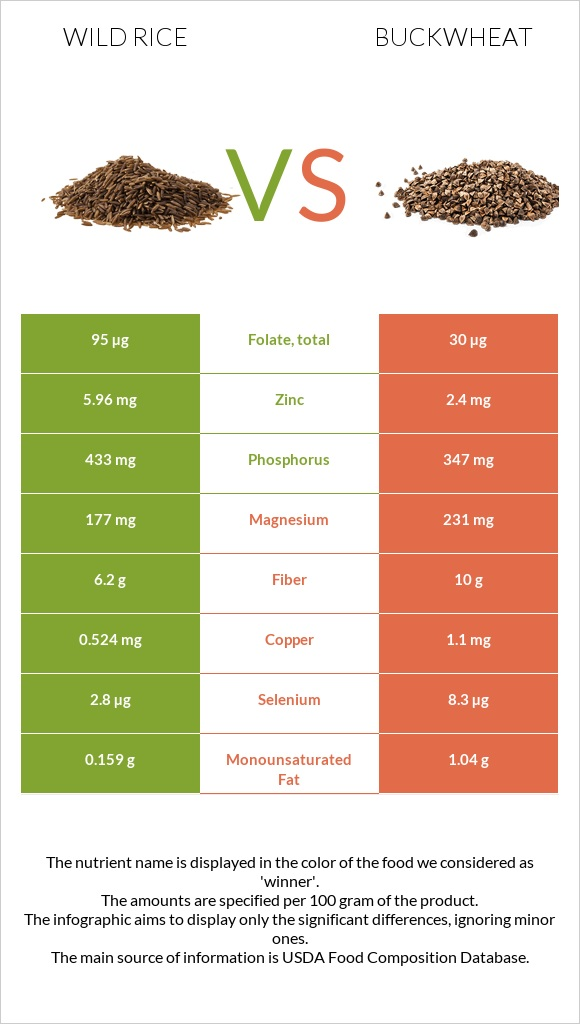 Wild rice vs Buckwheat infographic