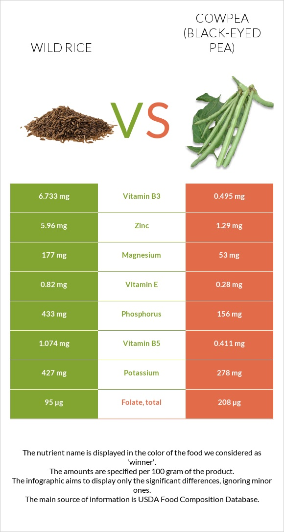Wild rice vs Cowpea (Black-eyed pea) infographic