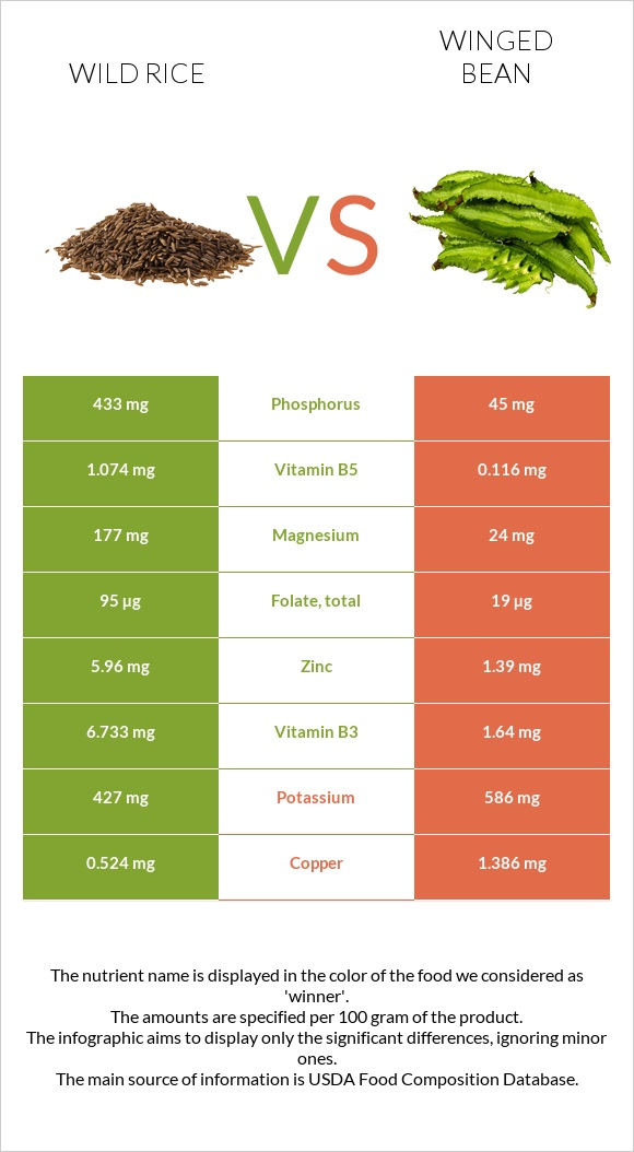 Wild rice vs Winged bean infographic