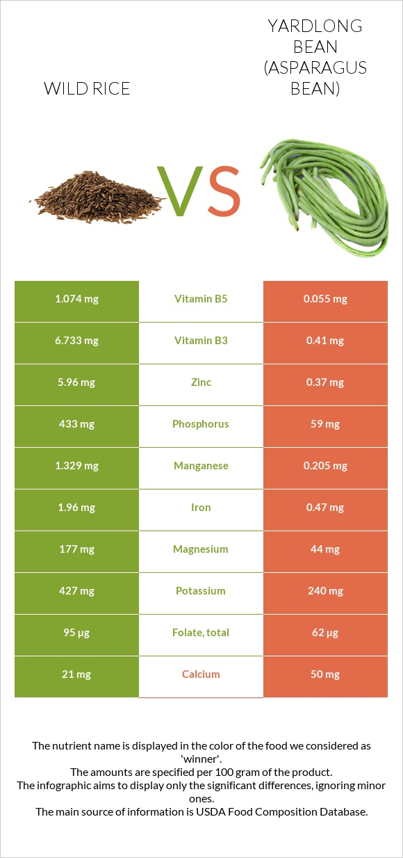 Wild rice vs Yardlong bean (Asparagus bean) infographic